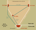 Finnish baseball field
